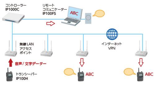 LANトランシーバー構成図